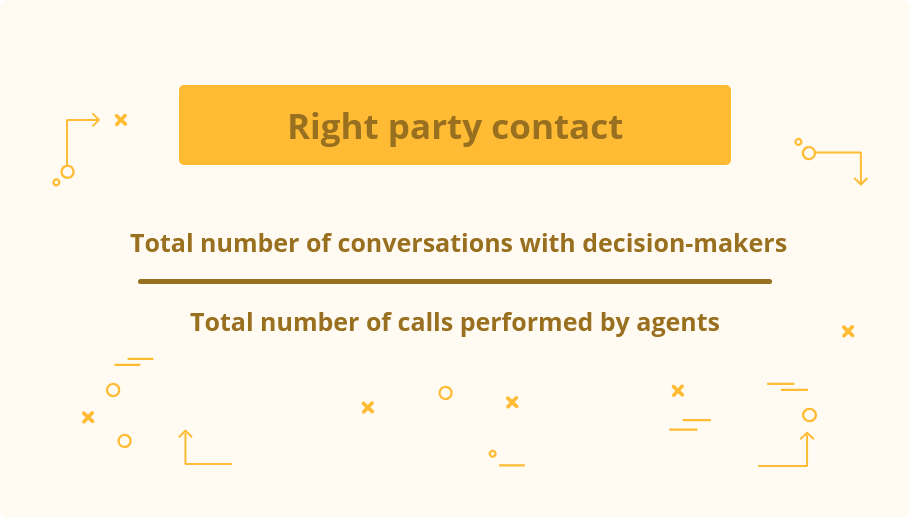 Right party contact = total number of conversations with decision-makers / total number of calls performed by agents